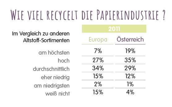 Toluna-Studie 2016: Nachhaltigkeit von Papier unterschätzt