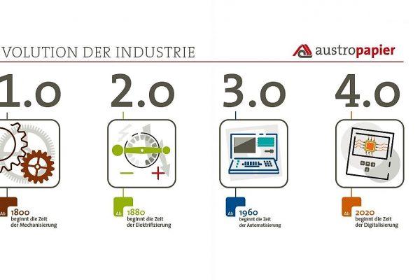 Austropapier 2017: Branchenbericht der Papierindustrie