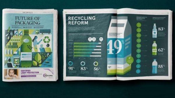 Raconteur-Report 2019: Verpackung der Zukunft